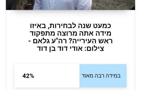 כמעט שנה לבחירות, מה דעתם של גולשי אשקלנייעס: