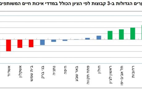 נתון מעודד: אשקלון שומרת על יציבות במיקום מדד, פחות מעודד: בתחתית מדד איכות החיים בארץ
