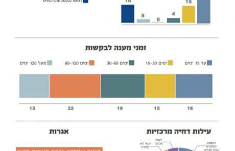 מדד יישום חופש המידע הארצי של משרד הפנים: עיריית אשקלון במקום האחרון